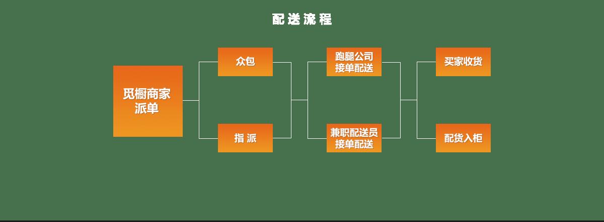 物流众包系统流程图