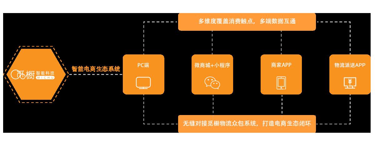 网购商城系统图